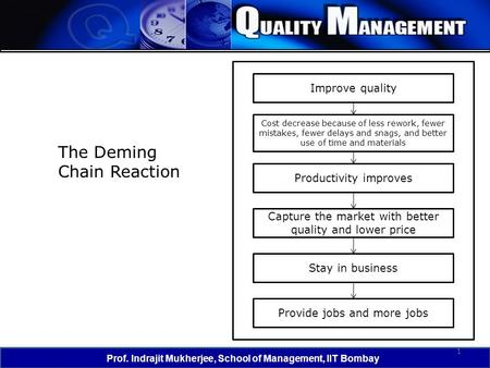 1 Prof. Indrajit Mukherjee, School of Management, IIT Bombay The Deming Chain Reaction Improve quality Productivity improves Capture the market with better.