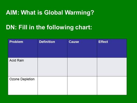AIM: What is Global Warming? DN: Fill in the following chart: ProblemDefinitionCauseEffect Acid Rain Ozone Depletion.
