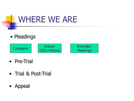 WHERE WE ARE Complaint Answer 12(b) Motions Amended Pleadings Pre-Trial Trial & Post-Trial Appeal.