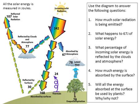 Use the diagram to answer the following questions: 1.How much solar radiation is being emitted? 2.What happens to 67J of solar energy? 3.What percentage.