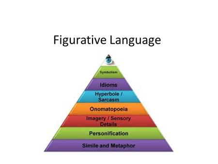 Figurative Language. Words that create images using language that has deeper meaning than what the actual words express. There are several types of figurative.