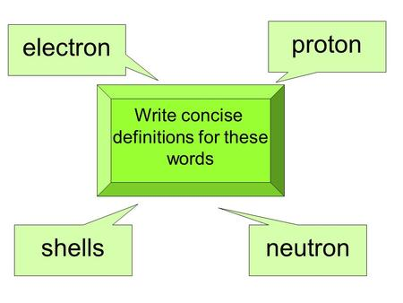 Write concise definitions for these words proton electron neutron shells.