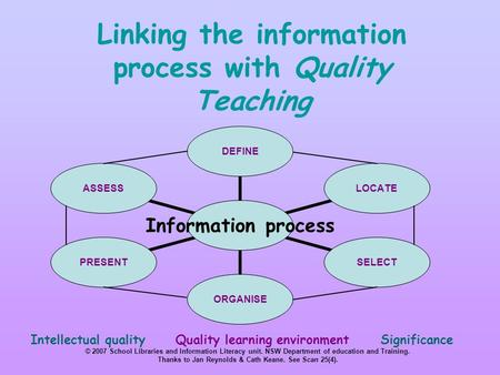 Linking the information process with Quality Teaching Intellectual quality Quality learning environment Significance © 2007 School Libraries and Information.