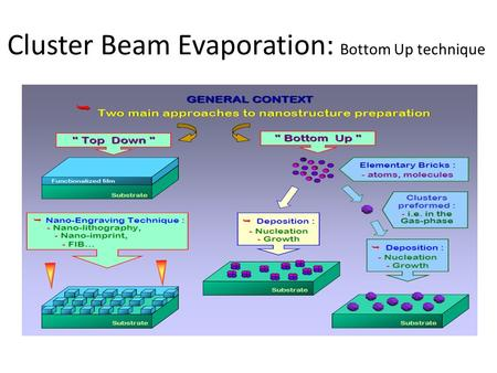 Cluster Beam Evaporation: Bottom Up technique