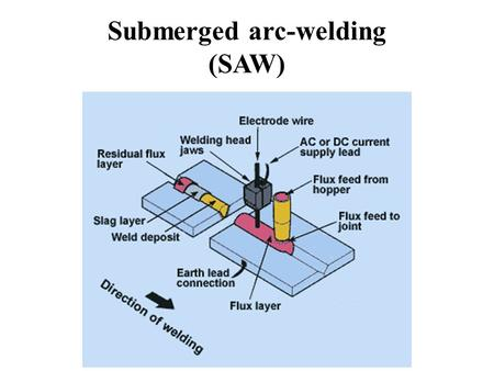 Submerged arc-welding (SAW). Conti…… Submerged Arc Welding is a welding process, which utilizes a bare consumable metallic electrode producing an arc.
