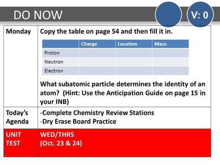 DO NOW V: 0 MondayCopy the table on page 54 and then fill it in. What subatomic particle determines the identity of an atom? (Hint: Use the Anticipation.