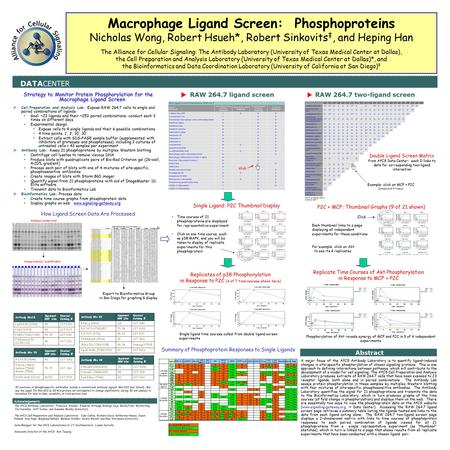 RAW 264.7 two-ligand screen Strategy to Monitor Protein Phosphorylation for the Macrophage Ligand Screen  Cell Preparation and Analysis Lab: Expose RAW.