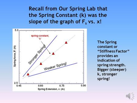 "Recall from Our Spring Lab that the Spring Constant (k) was the slope of the graph of Fs vs. x! Stronger Spring! The Spring constant or ""Stiffness Factor"""