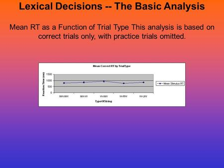 Lexical Decisions -- The Basic Analysis Mean RT as a Function of Trial Type This analysis is based on correct trials only, with practice trials omitted.