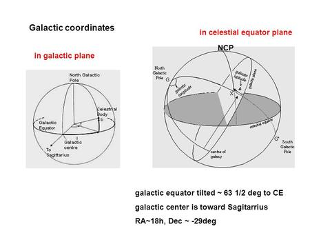 Galactic coordinates in celestial equator plane NCP in galactic plane