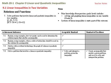 Math 20-1 Chapter 9 Linear and Quadratic Inequalities 9.1 Linear Inequalities in Two Variables Teacher Notes.