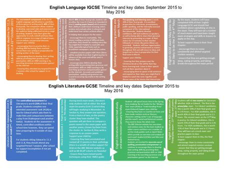 English Language IGCSE Timeline and key dates September 2015 to May 2016 IGCSE coursework: deadline for 11.3; 11.6 and 11.8 22 nd October 2015 The coursework.