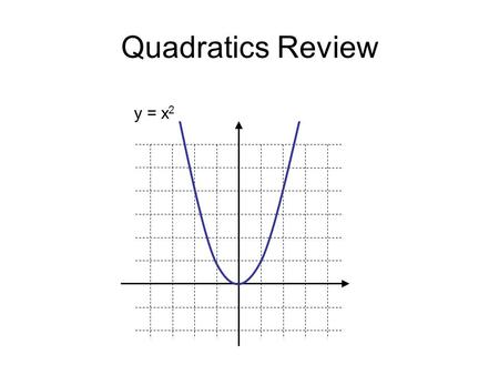 Quadratics Review y = x 2. Quadratics Review This graph opens upwards y = x 2.