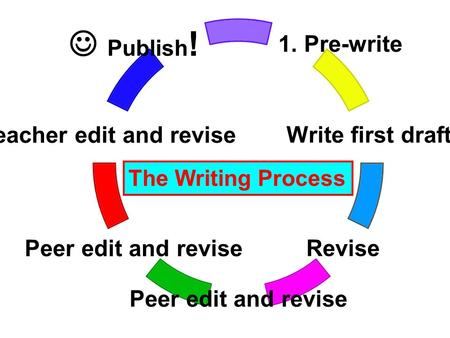 1. Pre- write Write first draft Revise Peer edit and revise Teacher edit and revise Publish! The Writing Process.