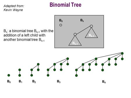 Binomial Tree B k-1 B0B0 BkBk B0B0 B1B1 B2B2 B3B3 B4B4 Adapted from: Kevin Wayne B k : a binomial tree B k-1 with the addition of a left child with another.