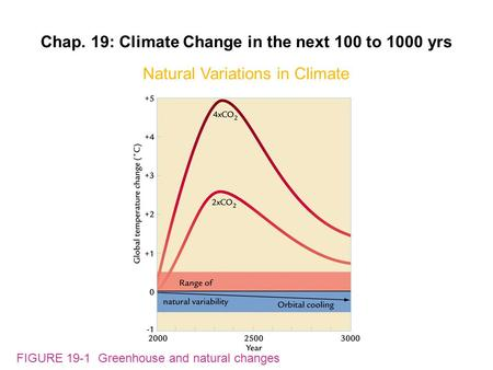FIGURE 19-1 Greenhouse and natural changes Chap. 19: Climate Change in the next 100 to 1000 yrs Natural Variations in Climate.