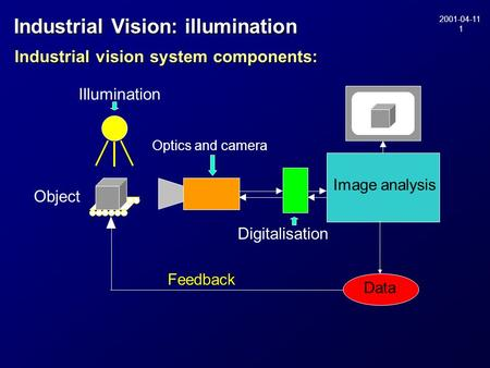 2001-04-11 1 Industrial vision system components: Feedback Image analysis Optics and camera Digitalisation Illumination Object Data Industrial Vision: