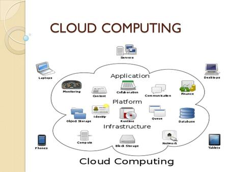 CLOUD COMPUTING. What is cloud computing ??? What is cloud computing ??? Cloud computing is a general term for anything that involves delivering hosted.