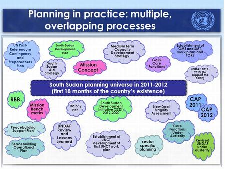 Planning in practice: multiple, overlapping processes South Sudan Development Plan Establishment of OMT and SMT, work plans and TORs UN Post- Referendum.