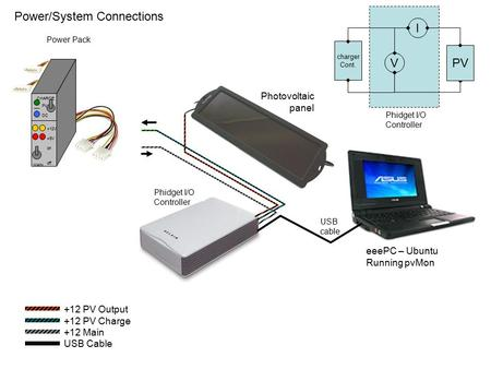 EeePC – Ubuntu Running pvMon USB cable Phidget I/O Controller Photovoltaic panel Power/System Connections I V PV charger Cont. Phidget I/O Controller +12.