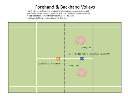 Forehand & Backhand Volleys Ball feeder tosses 5 balls in a row to athlete's forehand (no bounce in the ball) Ball feeder tosses 5 balls in a row to athlete's.