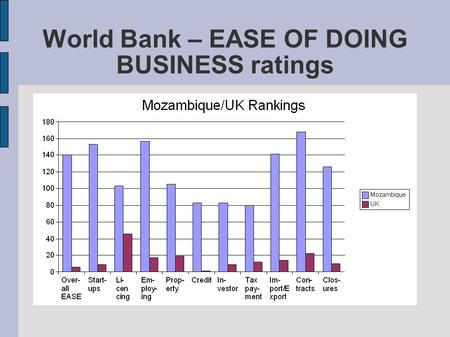 World Bank – EASE OF DOING BUSINESS ratings. EMPLOYING WORKERS.