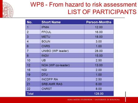 WP8 - From hazard to risk assessment LIST OF PARTICIPANTS.