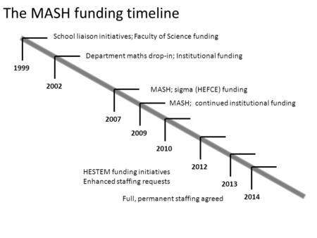The MASH funding timeline 20022012201320141999200720092010 School liaison initiatives; Faculty of Science funding Department maths drop-in; Institutional.