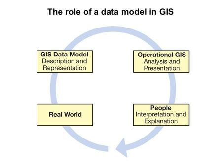 The role of a data model in GIS. Levels of GIS data model abstraction.