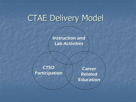 CTAE Delivery Model CTSO Participation Career Related Education Instruction and Lab Activities.