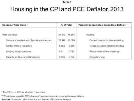 Table 1 Housing in the CPI and PCE Deflator, 2013 Sources: Bureau of Labor Statistics and Bureau of Economic Analysis † The CPI-U, or CPI for all urban.
