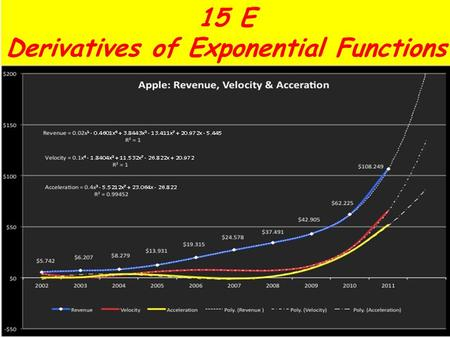 15 E Derivatives of Exponential Functions Look at the graph of The slope at x=0 appears to be 1. If we assume this to be true, then: definition of derivative.