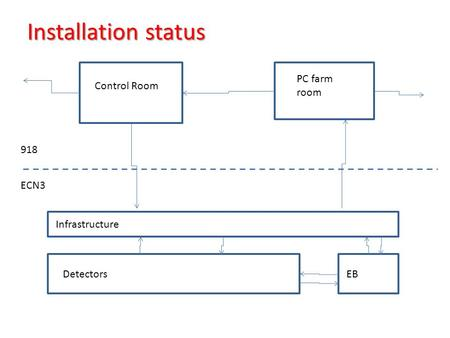 Installation status Control Room PC farm room DetectorsEB Infrastructure 918 ECN3.