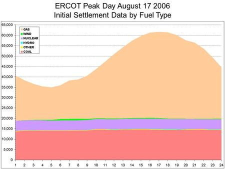 09/17/2006 Ken Donohoo ERCOT Peak Day August 17 2006 Initial Settlement Data by Fuel Type.