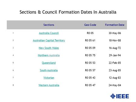 Sections & Council Formation Dates In Australia SectionsGeo CodeFormation Date 1 Australia CouncilR0 0530-May-86 2 Australian Capital TerritoryR0 05 6118-Nov-88.