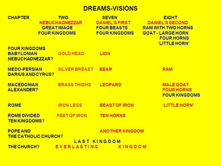 DREAMS-VISIONS CHAPTER TWO SEVEN EIGHT NEBUCHADNEZZARDANIEL'S FIRST DANIEL'S SECOND GREAT IMAGEFOUR BEASTS RAM WITH TWO HORNS FOUR KINGDOMSFOUR KINGDOMS.