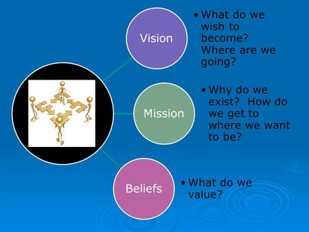 Vision What do we wish to become? Where are we going? Mission Why do we exist? How do we get to where we want to be? Beliefs What do we value?