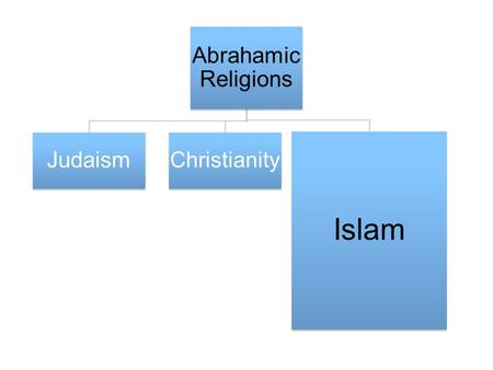 Abrahamic Religions Judaism Christianity Islam. Historical Context Polytheism and monotheistic religions (Judaism and Christianity) Blood feuds, violence,