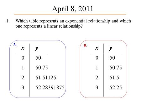 1. Which table represents an exponential relationship and which one represents a linear relationship? x0123x0123 y 50 50.75 51.51125 52.28391875 A. x0123x0123.