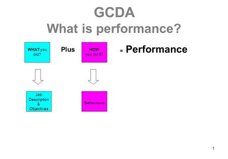 1 GCDA What is performance? WHAT you did? HOW you did it? Job Description & Objectives Behaviours Plus = Performance.