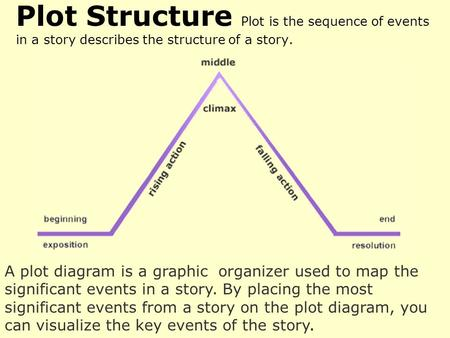 A plot diagram is a graphic organizer used to map the significant events in a story. By placing the most significant events from a story on the plot diagram,