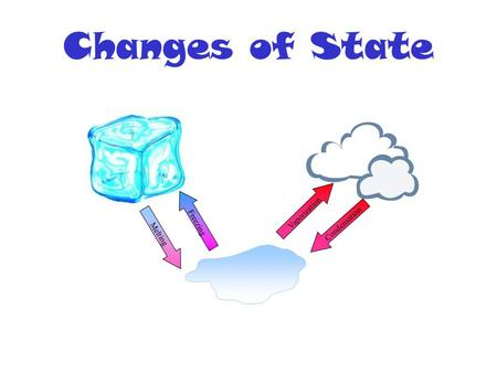 Changes of State Melting Freezing Vaporization Condensation.