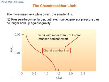 PHYS 3380 - Astronomy The Chandrasekhar Limit The more massive a white dwarf, the smaller it is.  Pressure becomes larger, until electron degeneracy pressure.