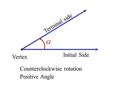 Vertex Initial Side Terminal side Counterclockwise rotation Positive Angle.