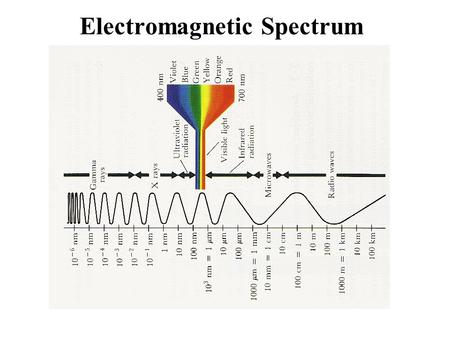 Electromagnetic Spectrum. What kind of wave is electromagnetic radiation? A sound wave is a oscillation of air. A water wave is an oscillation of the.