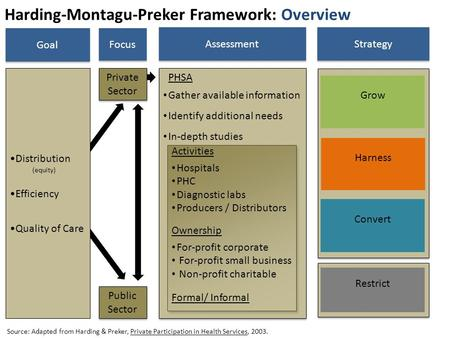 Harding-Montagu-Preker Framework: Overview Distribution (equity) Efficiency Quality of Care Source: Adapted from Harding & Preker, Private Participation.