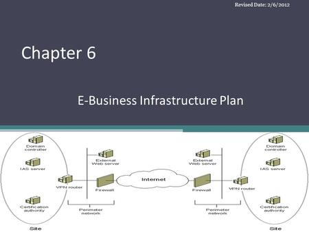 E-Business Infrastructure Plan