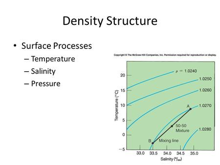 Density Structure Surface Processes – Temperature – Salinity – Pressure.