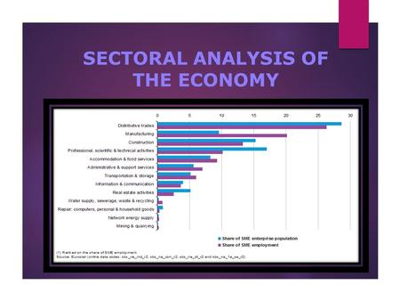 INTRODUCTION SECTORAL ANALYSIS OF THE ECONOMY. At the end of this topic, students should be able to understand: 2 1.Sectorial analysis concepts 2.The.
