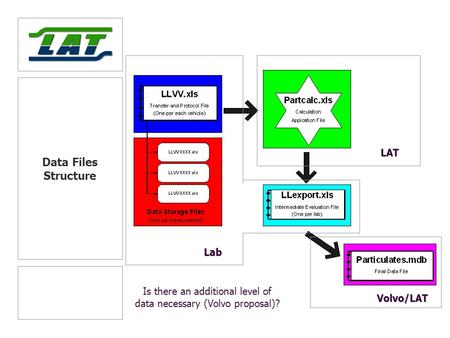 Data Files Structure LAT Volvo/LAT Lab Is there an additional level of data necessary (Volvo proposal)?